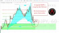 Weekly Market Analysis result USDJPY 5 March 2017- LambdaBinary.com.jpg